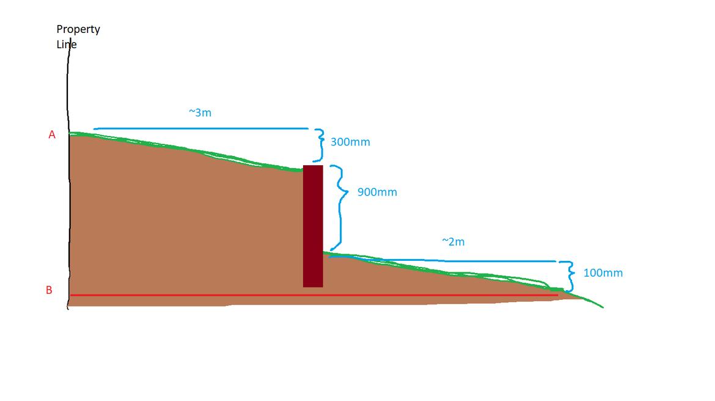 20200904-Leveling backyard.png