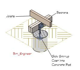 Engineering Decking Stirrup.jpg