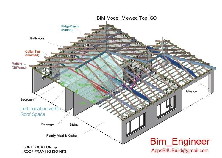 Dimensions of Loft within the roof
