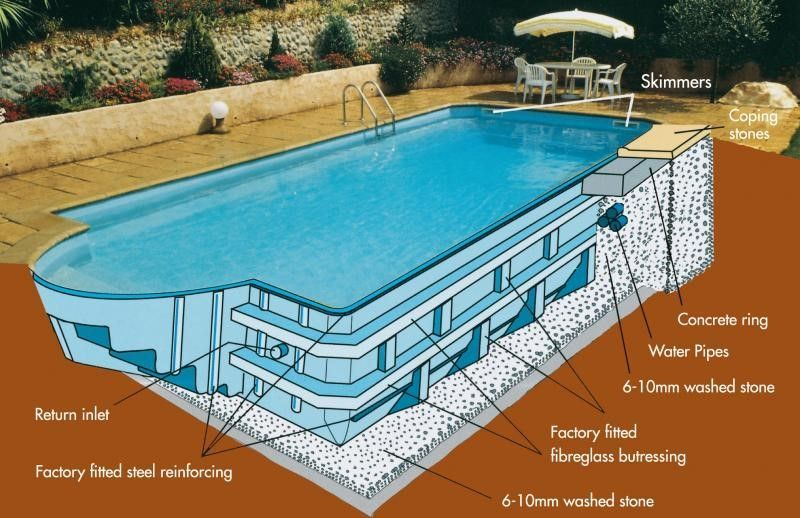 Fiberglass Or Concrete Pool